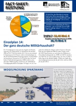 Fact-Sheet: Rüstung